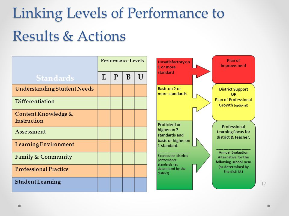 Linking Levels of Performance to Results & Actions Professional Learning Focus for district & teacher.