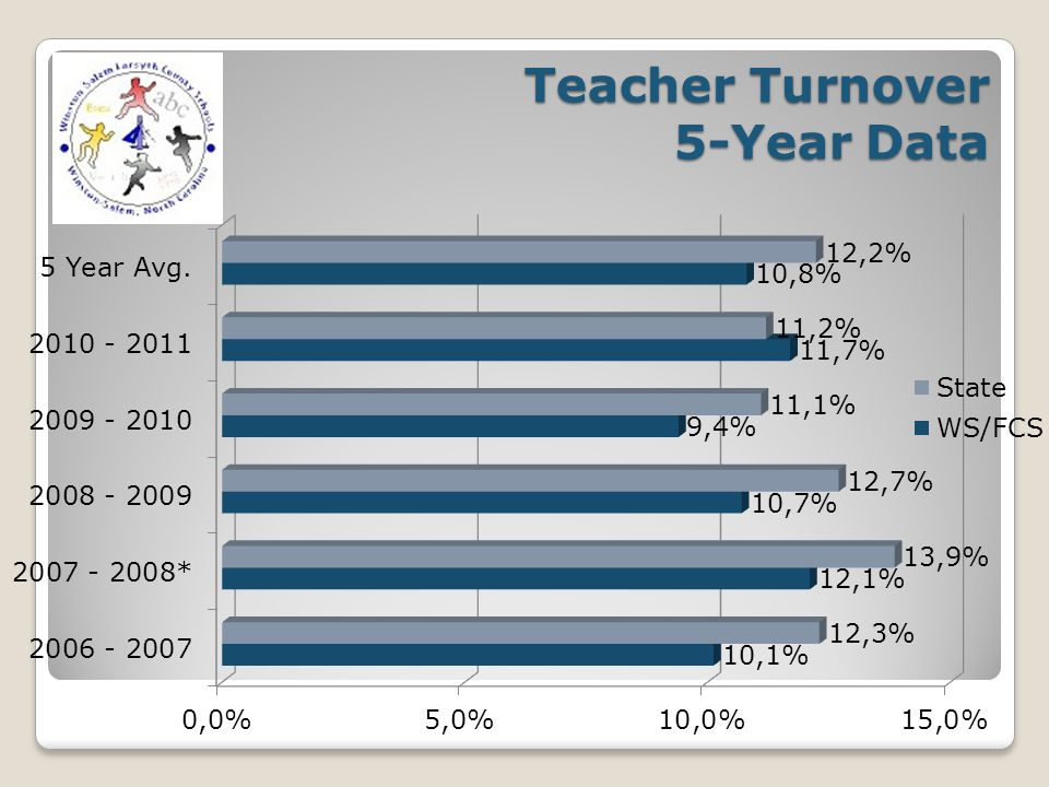 Teacher Turnover Large Urban Districts