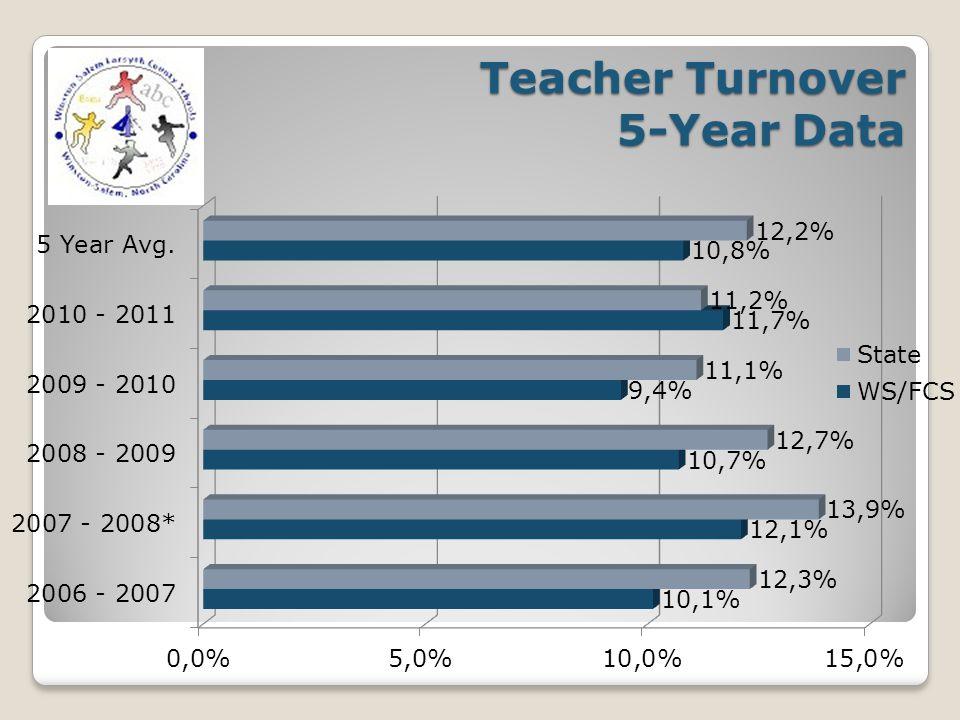 Teacher Turnover 5-Year Data
