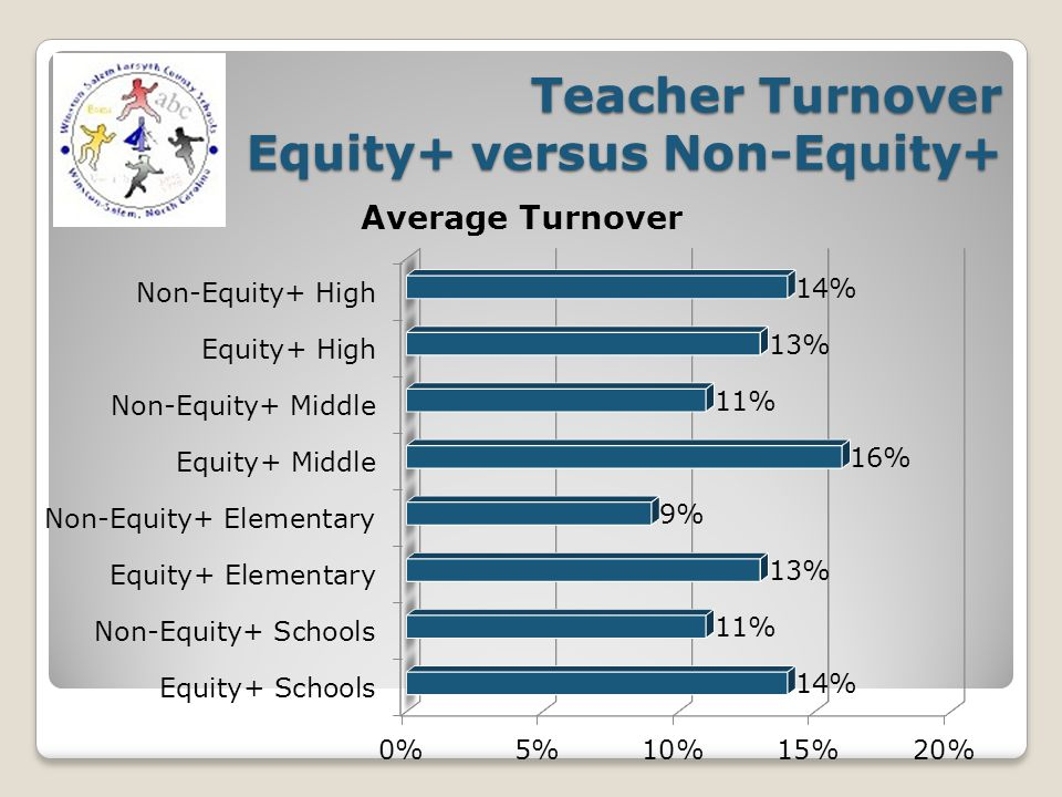 Teacher Turnover Equity+ versus Non-Equity+