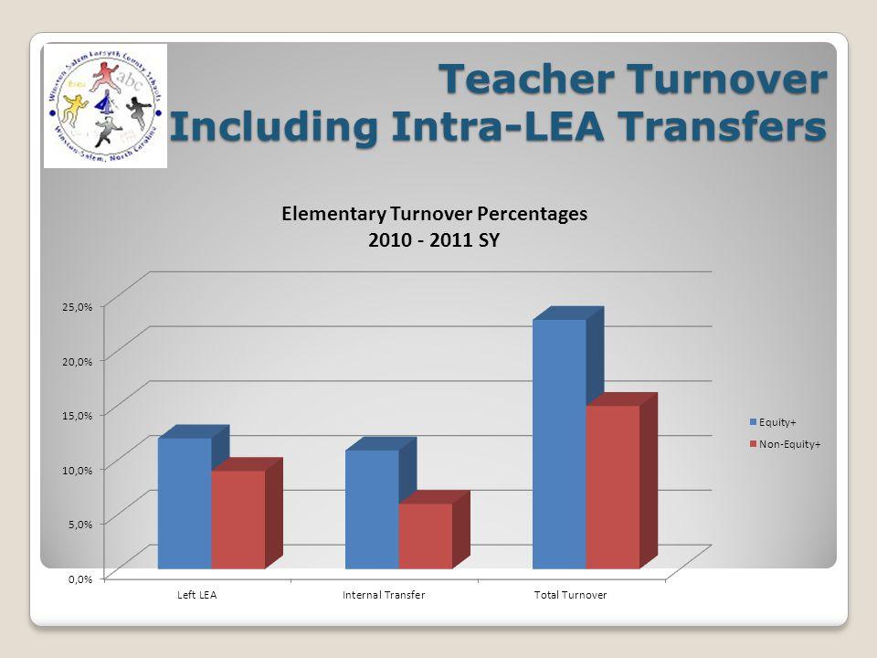 Teacher Turnover Including Intra-LEA Transfers