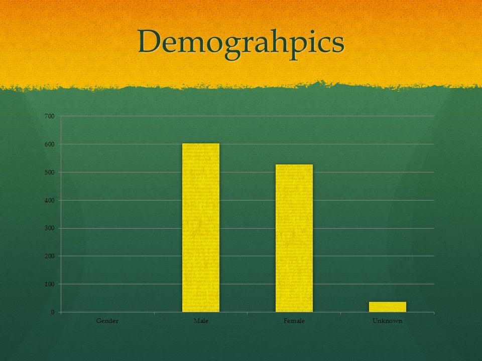 Demograhpics