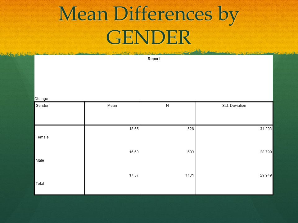 Mean Differences by GENDER Report Change GenderMeanNStd.