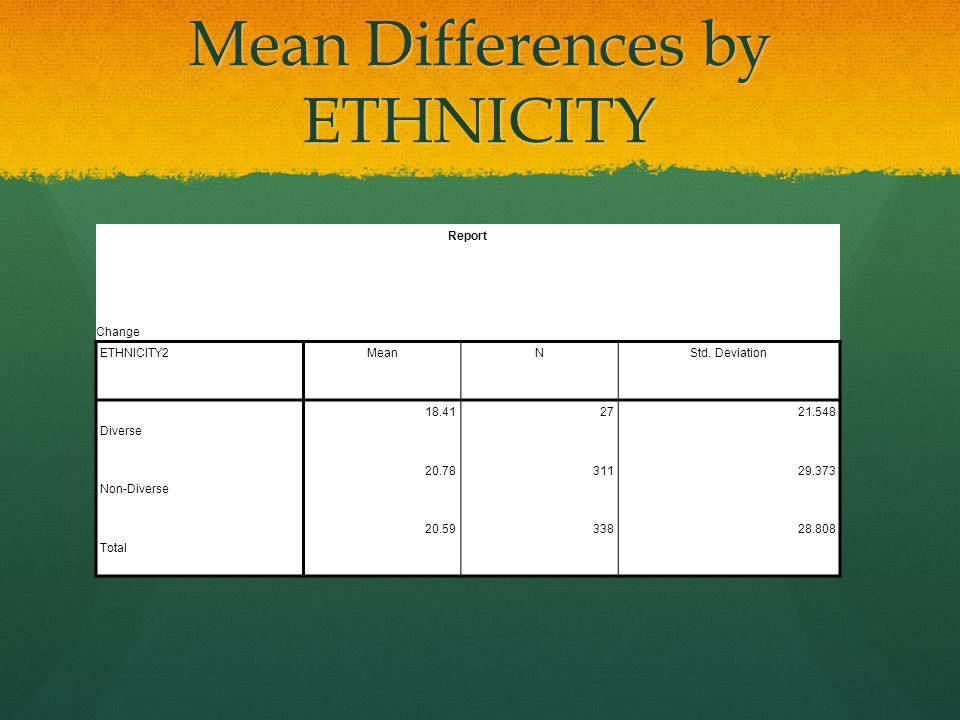 Mean Differences by ETHNICITY Report Change ETHNICITY2MeanNStd.