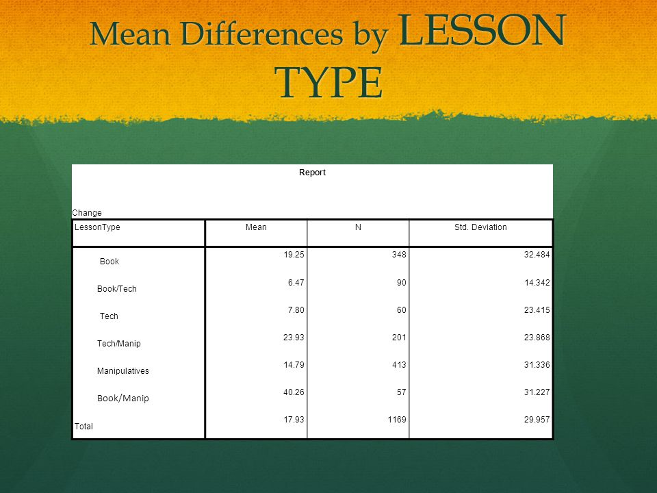 Mean Differences by LESSON TYPE Report Change LessonTypeMeanNStd.