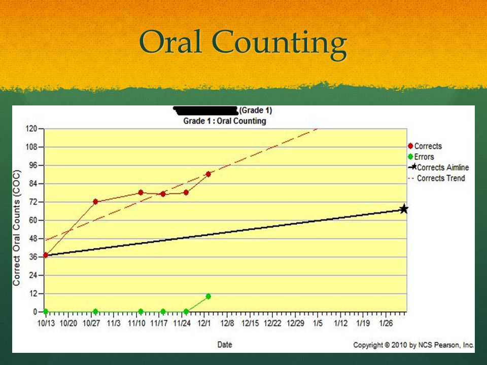 Oral Counting