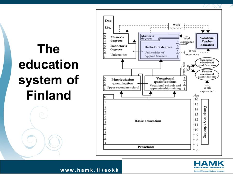 w w w. h a m k. f i / a o k k The education system of Finland