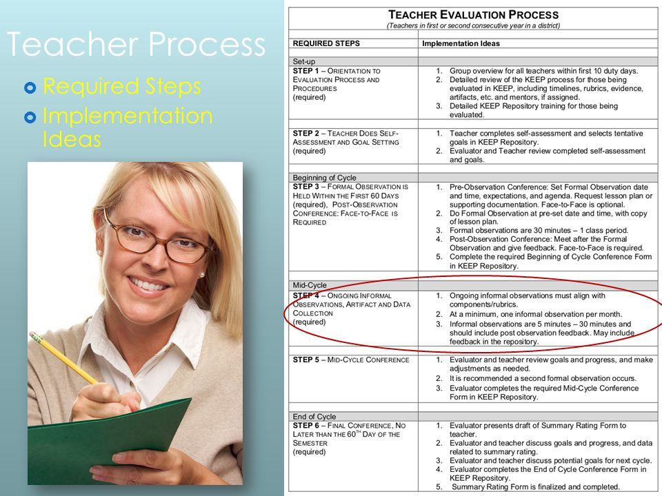 Teacher Process  Required Steps  Implementation Ideas