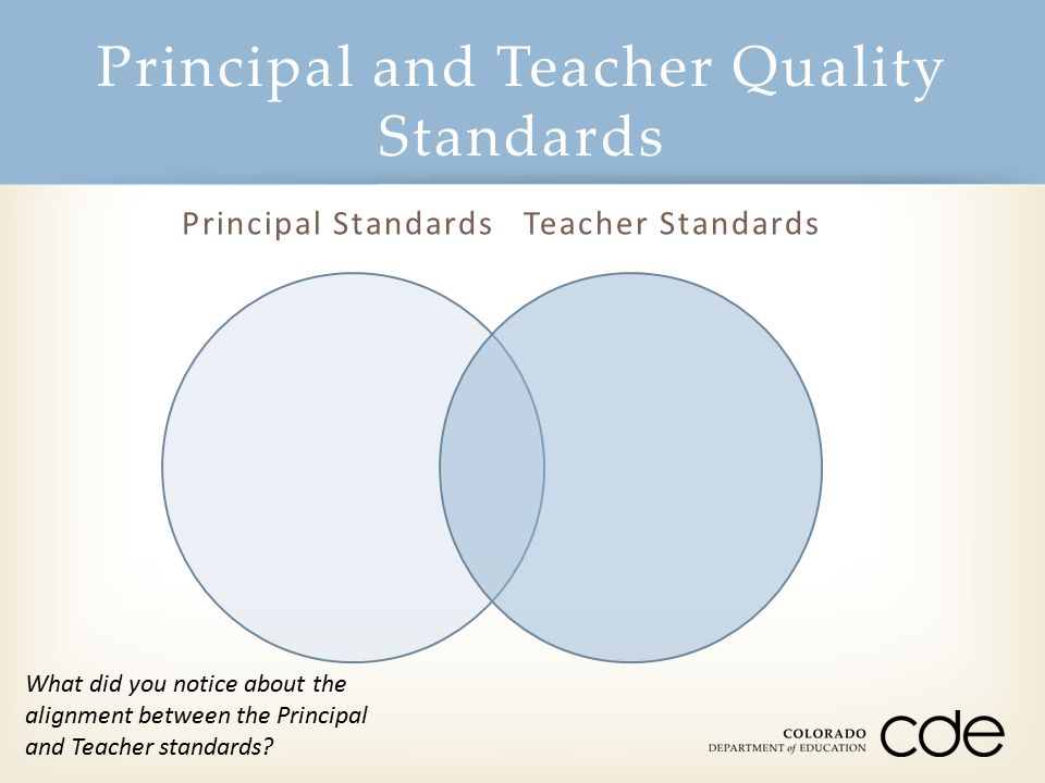 Principal Standards Teacher Standards Principal and Teacher Quality Standards What did you notice about the alignment between the Principal and Teache