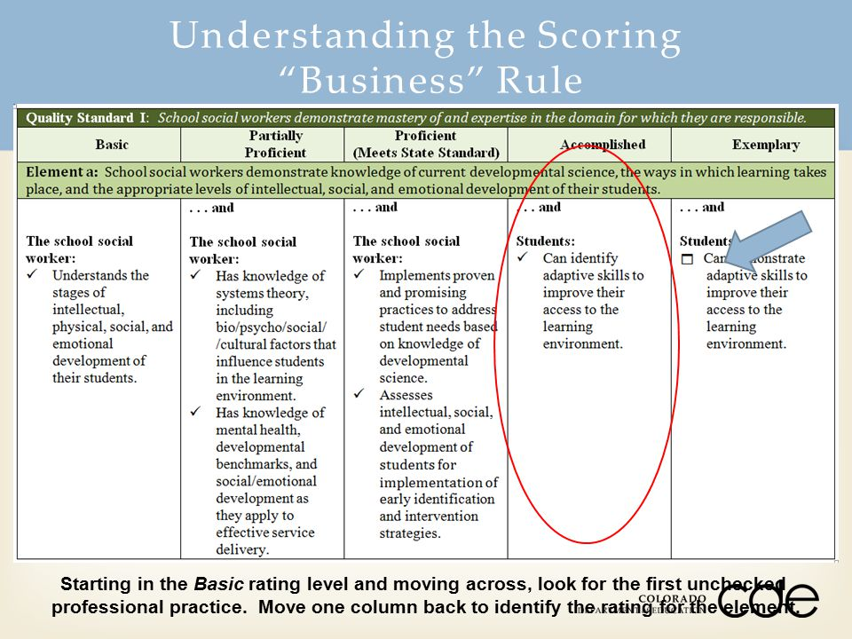 Starting in the Basic rating level and moving across, look for the first unchecked professional practice. Move one column back to identify the rating