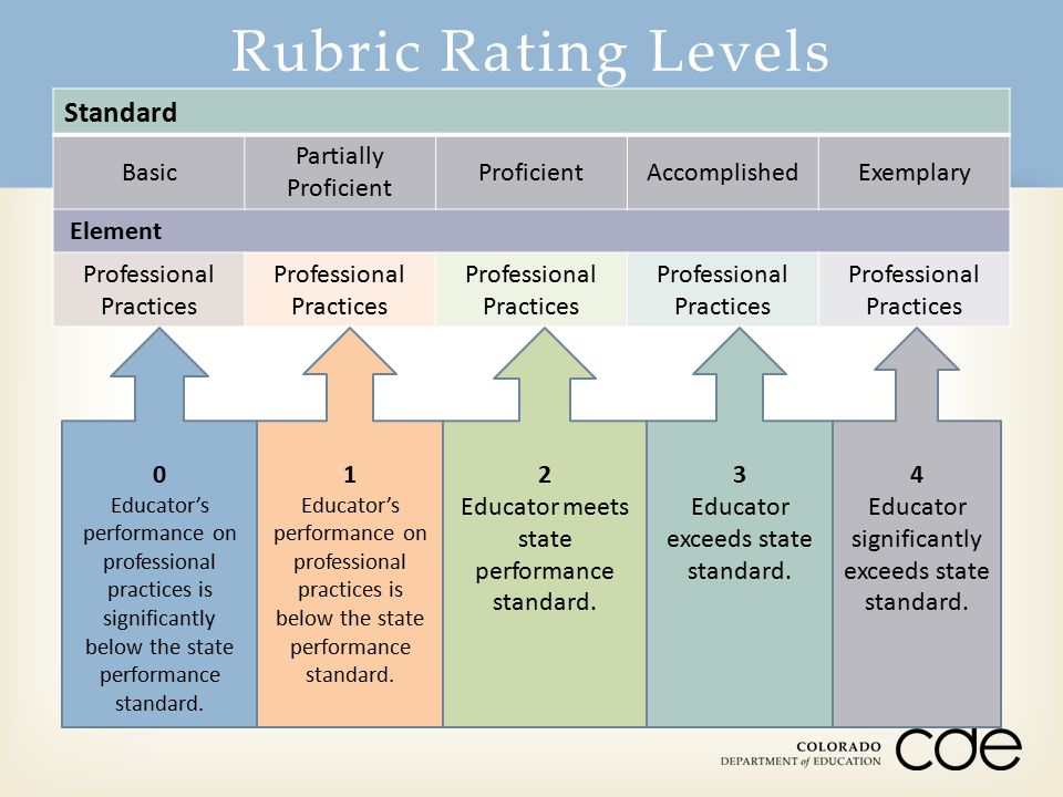 Rubric Rating Levels Standard Basic Partially Proficient ProficientAccomplishedExemplary Element Professional Practices 0 Educator's performance on pr
