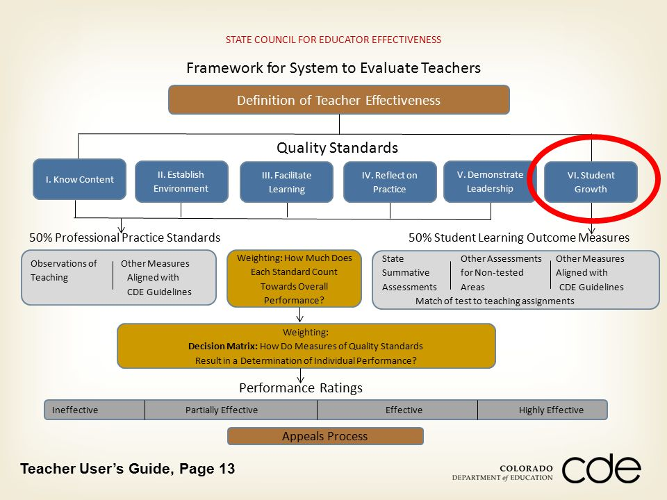 STATE COUNCIL FOR EDUCATOR EFFECTIVENESS Framework for System to Evaluate Teachers Definition of Teacher Effectiveness I. Know Content 50% Professiona