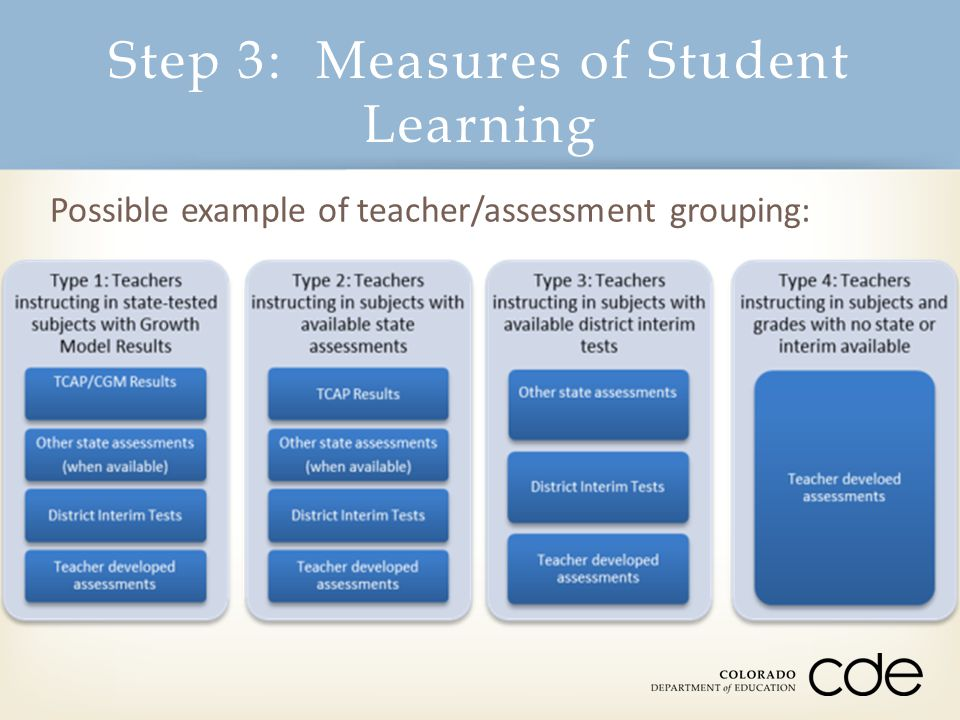 Possible example of teacher/assessment grouping:
