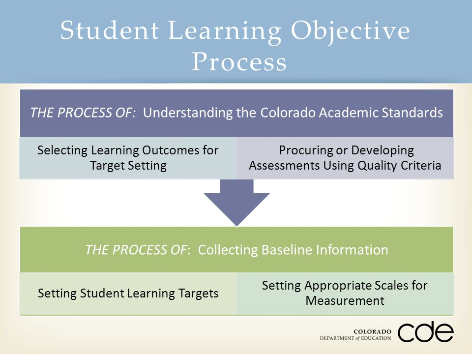 Student Learning Objective Process THE PROCESS OF: Collecting Baseline Information Setting Student Learning Targets Setting Appropriate Scales for Mea