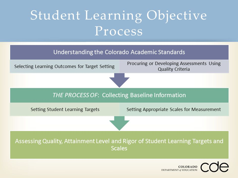 Student Learning Objective Process Assessing Quality, Attainment Level and Rigor of Student Learning Targets and Scales THE PROCESS OF: Collecting Bas