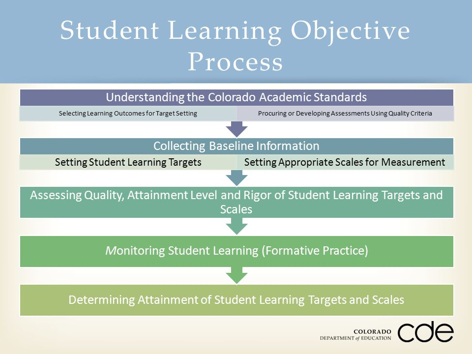 Student Learning Objective Process Determining Attainment of Student Learning Targets and Scales Monitoring Student Learning (Formative Practice) Asse