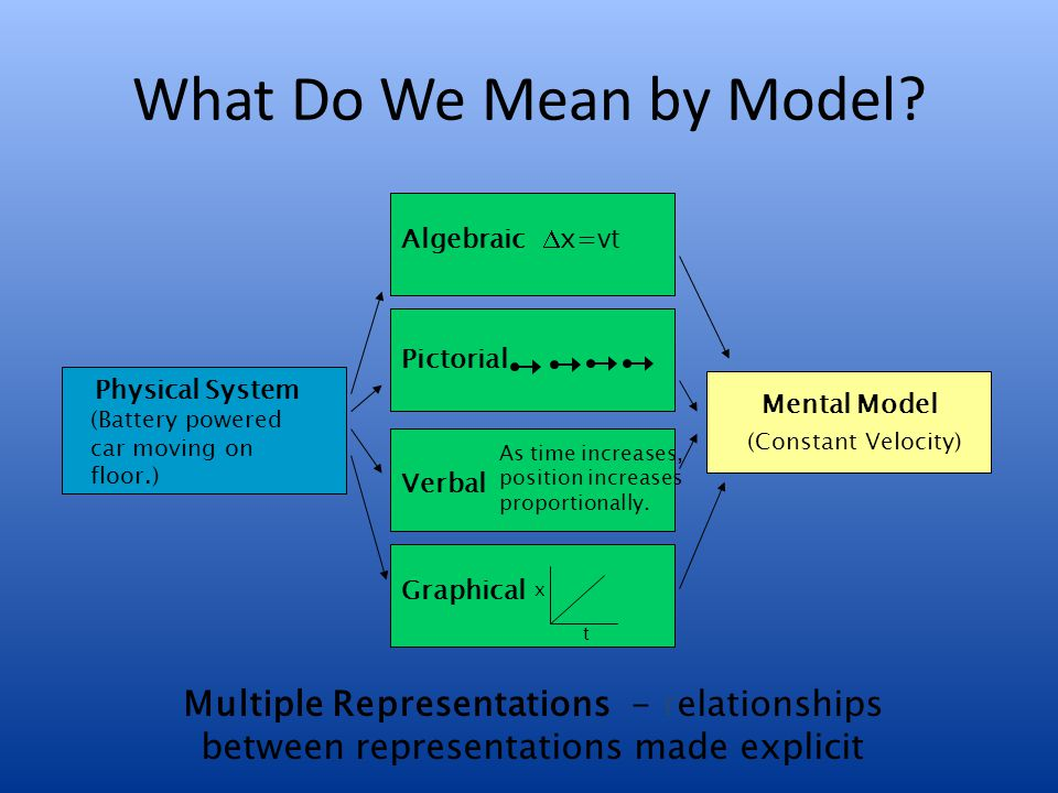 What Do We Mean by Model? Physical System Algebraic Pictorial Verbal Graphical  x=vt As time increases, position increases proportionally. x t Mental