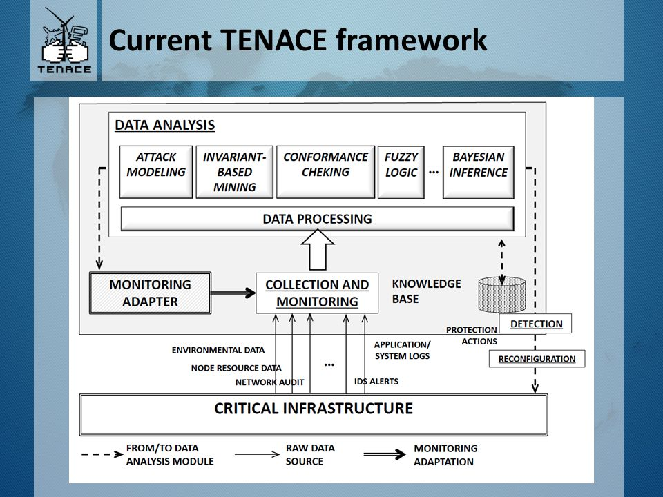 Block IDENTIFY Traceability matrix between NIST and TENACE deliverables Identify – Develop the organizational understanding to manage cybersecurity risk to systems, assets, data, and capabilities.