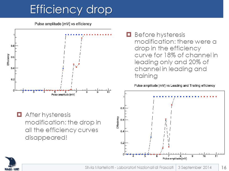 Efficiency drop 3 September 2014Silvia Martellotti - Laboratori Nazionali di Frascati16  Before hysteresis modification: there were a drop in the eff