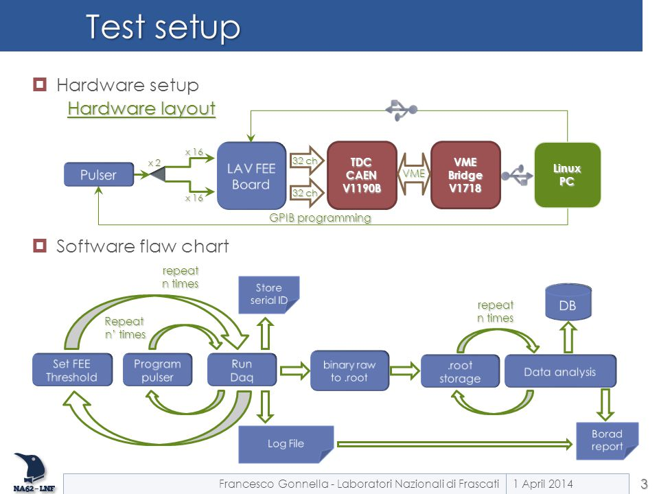  Hardware setup  Software flaw chart Test setup 1 April 20143 Repeat n' times repeat n times TDC CAEN V1190B VME Bridge V1718 LinuxPC 32 ch GPIB pro
