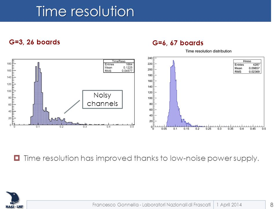 Time resolution 1 April 20148 Francesco Gonnella - Laboratori Nazionali di Frascati Noisy channels G=3, 26 boards G=6, 67 boards  Time resolution has improved thanks to low-noise power supply.
