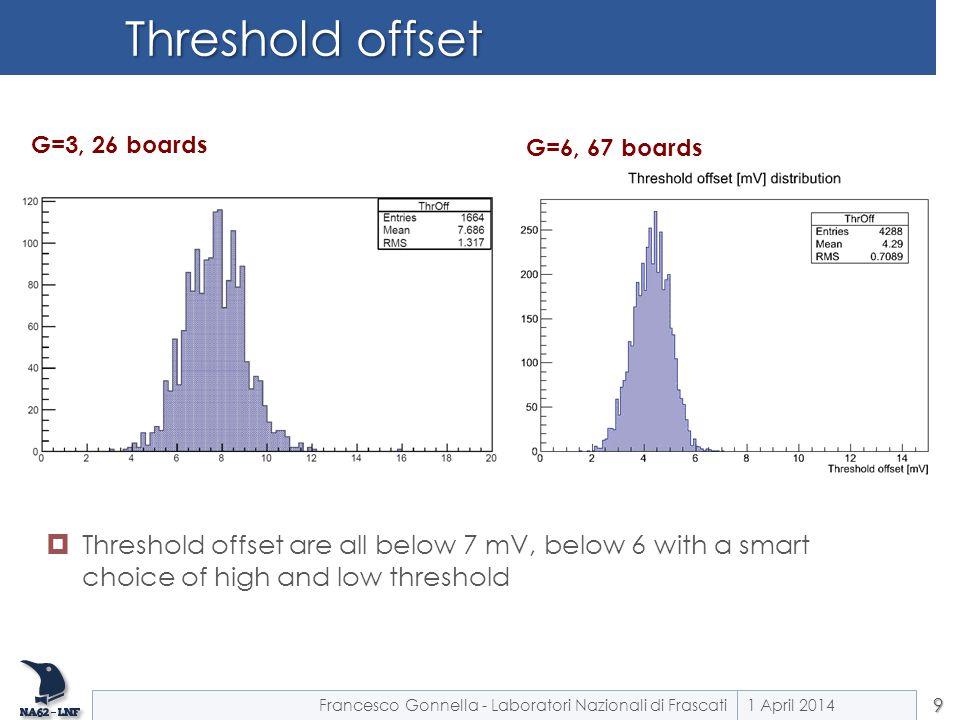Threshold offset 1 April 20149 Francesco Gonnella - Laboratori Nazionali di Frascati G=3, 26 boards G=6, 67 boards  Threshold offset are all below 7