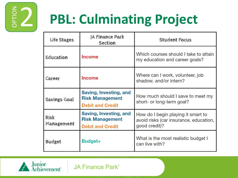 PBL: Culminating Project