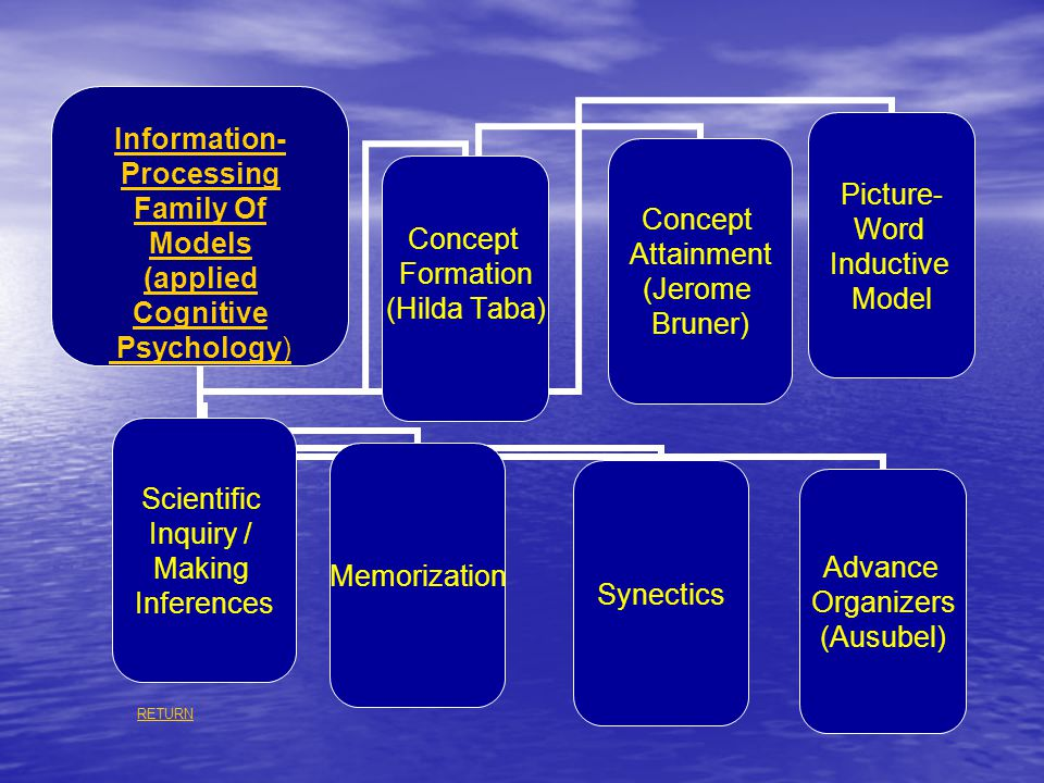 Information- Processing Family Of Models (applied Cognitive Psychology) Concept Formation (Hilda Taba) Concept Attainment (Jerome Bruner) Picture- Wor