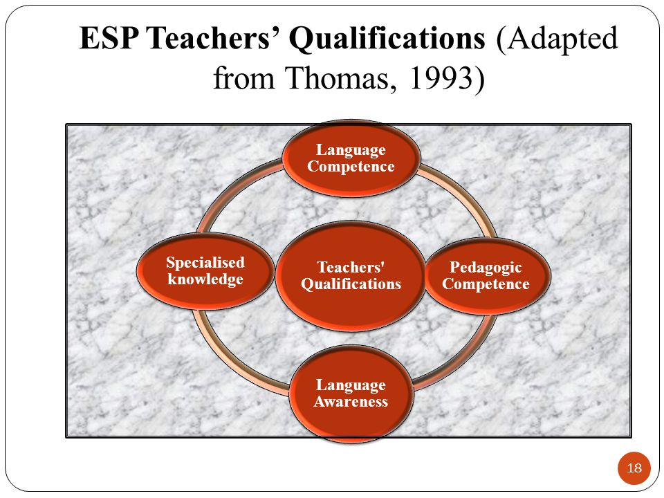 ESP Teachers' Qualifications (Adapted from Thomas, 1993) 18