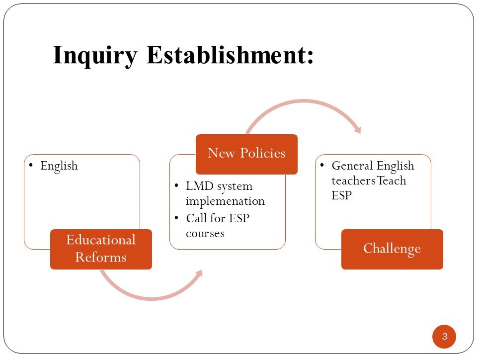 Inquiry Establishment: English Educational Reforms LMD system implemenation Call for ESP courses New Policies General English teachers Teach ESP Chall