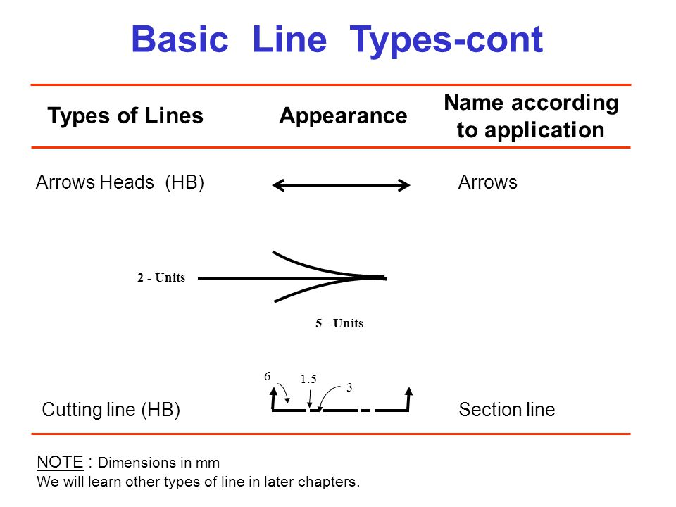 Basic Line Types-cont Types of LinesAppearance Name according to application Arrows Heads (HB)Arrows NOTE : Dimensions in mm We will learn other types