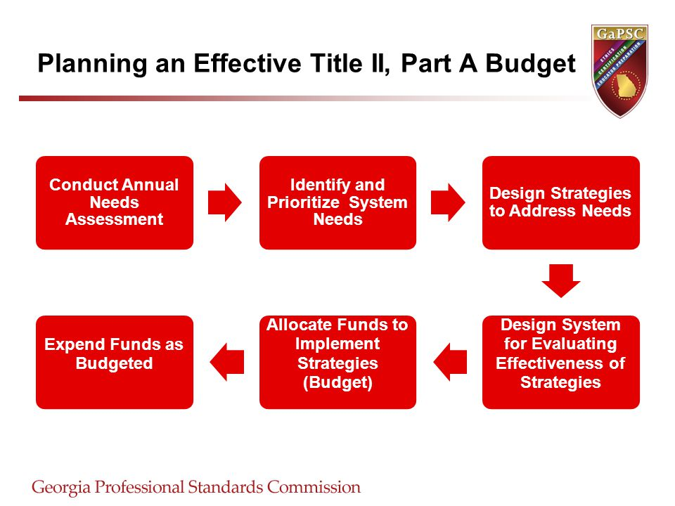 Planning an Effective Title II, Part A Budget Conduct Annual Needs Assessment Identify and Prioritize System Needs Design Strategies to Address Needs Design System for Evaluating Effectiveness of Strategies Allocate Funds to Implement Strategies (Budget) Expend Funds as Budgeted