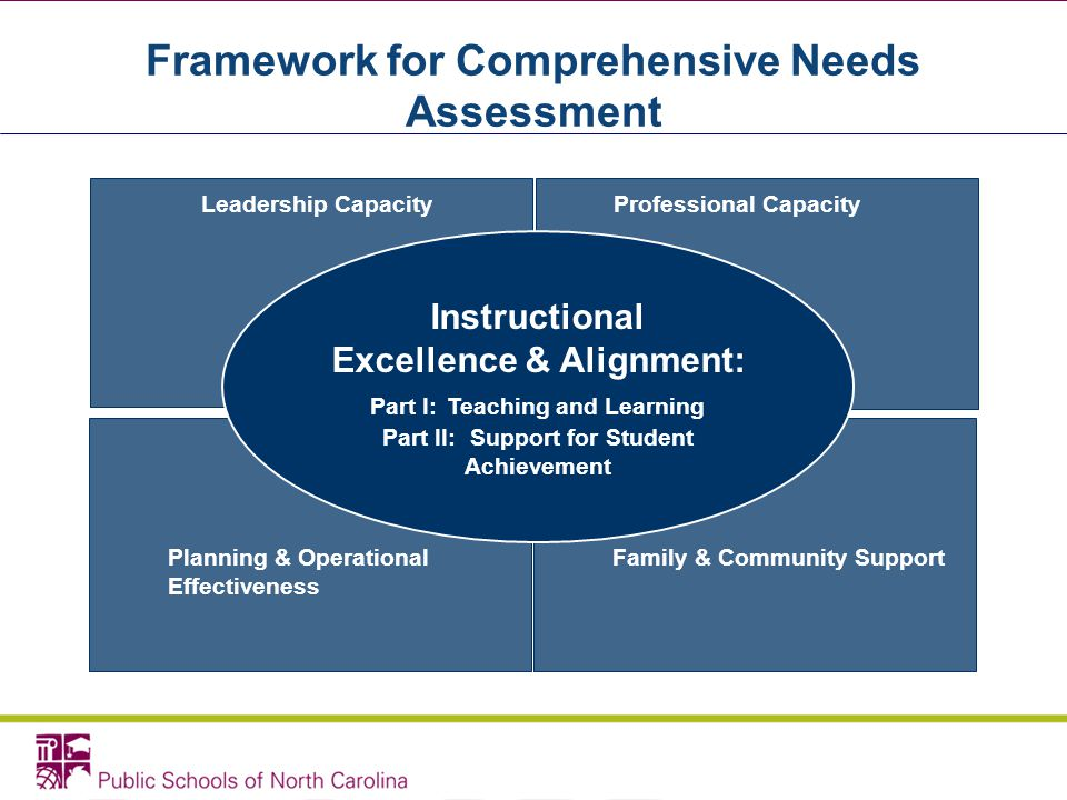 Framework for Comprehensive Needs Assessment Leadership CapacityProfessional Capacity Planning & Operational Effectiveness Family & Community Support