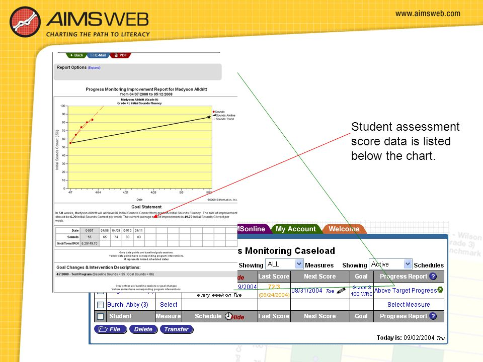 Student assessment score data is listed below the chart.