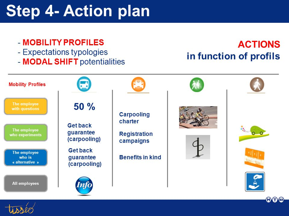 Step 4- Action plan - MOBILITY PROFILES - Expectations typologies - MODAL SHIFT potentialities 50 % Carpooling charter Benefits in kind Registration c
