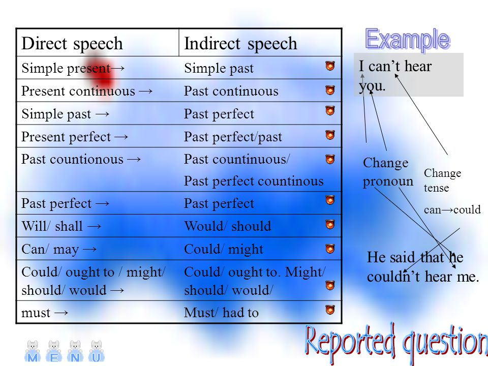 Direct speechIndirect speech Simple present→Simple past Present continuous →Past continuous Simple past →Past perfect Present perfect →Past perfect/past Past countionous →Past countinuous/ Past perfect countinous Past perfect →Past perfect Will/ shall →Would/ should Can/ may →Could/ might Could/ ought to / might/ should/ would → Could/ ought to.