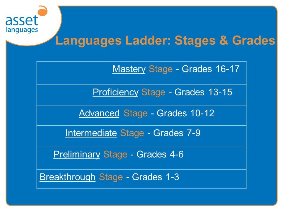 The Languages Ladder - principles Cando descriptors for each skill at each grade Standardised teacher assessment Certificated external assessment Assessment of individual language skills External assessment available when the learner is ready Assessment as an endorsement of achievement A wide-application framework Development supported by research agenda