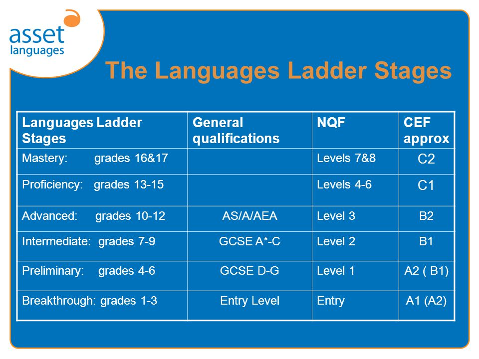 The Languages Ladder Stages Languages Ladder Stages General qualifications NQFCEF approx Mastery: grades 16&17Levels 7&8 C2 Proficiency: grades 13-15Levels 4-6 C1 Advanced: grades 10-12AS/A/AEALevel 3B2 Intermediate: grades 7-9GCSE A*-CLevel 2B1 Preliminary: grades 4-6GCSE D-GLevel 1A2 ( B1) Breakthrough: grades 1-3Entry LevelEntryA1 (A2)