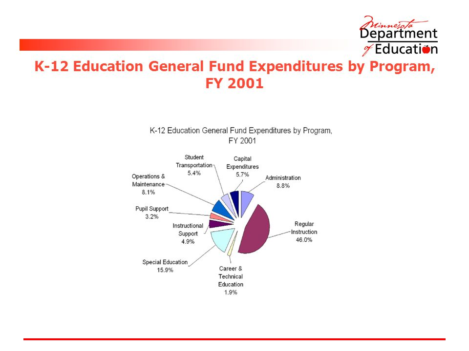 K-12 Education General Fund Expenditures by Program, FY 2001