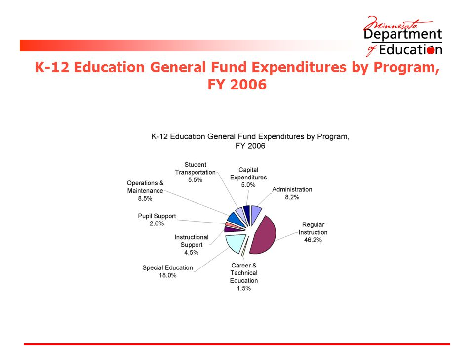 K-12 Education General Fund Expenditures by Program, FY 2006