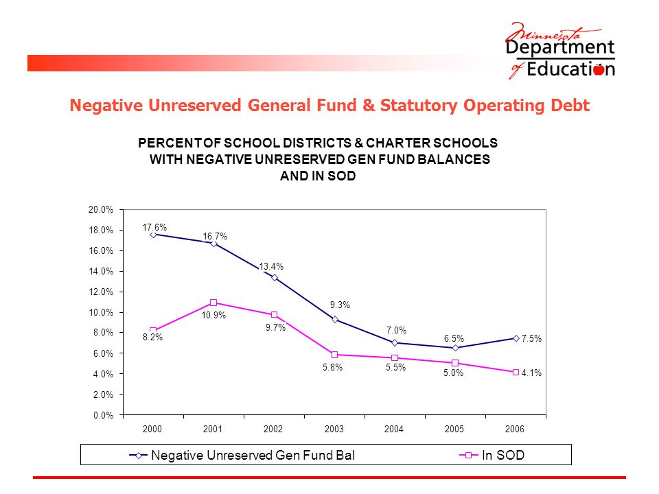 PERCENT OF SCHOOL DISTRICTS & CHARTER SCHOOLS WITH NEGATIVE UNRESERVED GEN FUND BALANCES AND IN SOD 7.5% 4.1% 16.7% 17.6% 13.4% 9.3% 7.0% 6.5% 8.2% 10.9% 5.8% 9.7% 5.0% 5.5% 0.0% 2.0% 4.0% 6.0% 8.0% 10.0% 12.0% 14.0% 16.0% 18.0% 20.0% 2000200120022003200420052006 Negative Unreserved Gen Fund BalIn SOD Negative Unreserved General Fund & Statutory Operating Debt