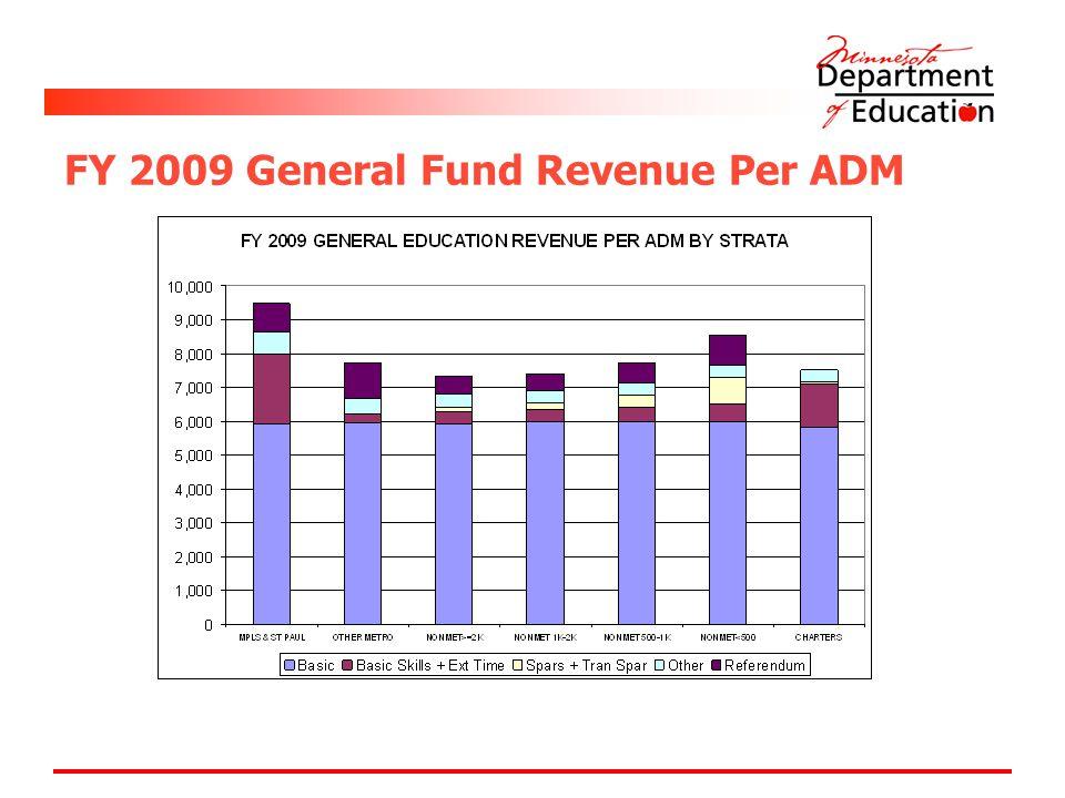 FY 2009 General Fund Revenue Per ADM