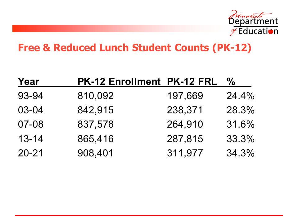 Free & Reduced Lunch Student Counts (PK-12) YearPK-12 EnrollmentPK-12 FRL%___ 93-94810,092197,66924.4% 03-04842,915238,37128.3% 07-08837,578264,91031.
