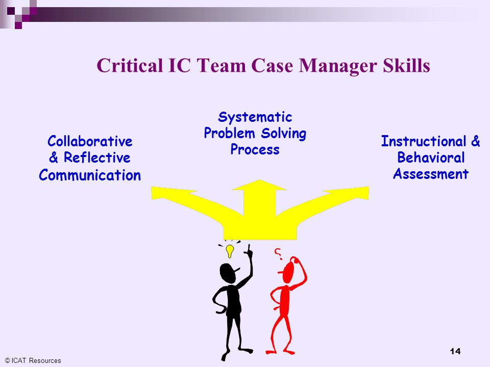 © ICAT Resources 14 Critical IC Team Case Manager Skills Collaborative & Reflective Communication Systematic Problem Solving Process Instructional & B