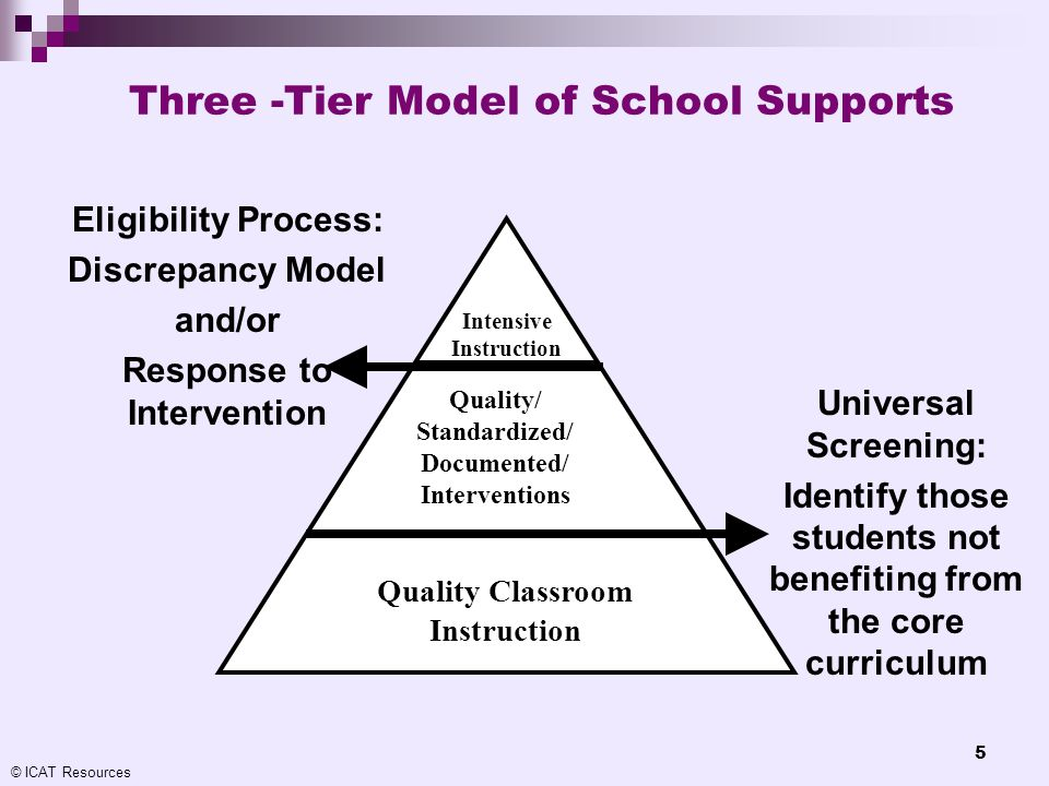 © ICAT Resources 5 Quality Classroom Instruction Quality/ Standardized/ Documented/ Interventions Intensive Instruction Universal Screening: Identify
