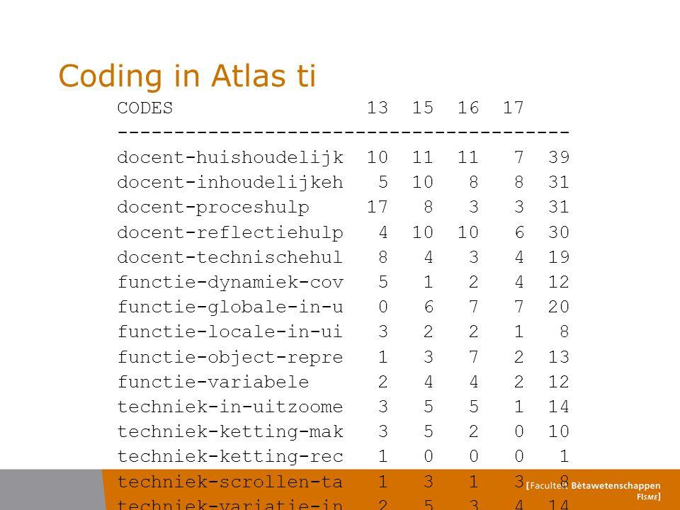 Coding in Atlas ti CODES 13 15 16 17 ---------------------------------------- docent-huishoudelijk 10 11 11 7 39 docent-inhoudelijkeh 5 10 8 8 31 docent-proceshulp 17 8 3 3 31 docent-reflectiehulp 4 10 10 6 30 docent-technischehul 8 4 3 4 19 functie-dynamiek-cov 5 1 2 4 12 functie-globale-in-u 0 6 7 7 20 functie-locale-in-ui 3 2 2 1 8 functie-object-repre 1 3 7 2 13 functie-variabele 2 4 4 2 12 techniek-in-uitzoome 3 5 5 1 14 techniek-ketting-mak 3 5 2 0 10 techniek-ketting-rec 1 0 0 0 1 techniek-scrollen-ta 1 3 1 3 8 techniek-variatie-in 2 5 3 4 14 techniek-verbinden 1 1 0 1 3 ---------------------------------------- Totals 68 93 87 62 310