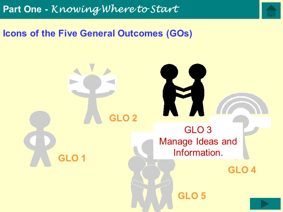 Icons of the Five General Outcomes (GOs) GLO 5 GLO 1 GLO 2 GLO 3 GLO 4 Part One - Knowing Where to Start GLO 3 Manage Ideas and Information.