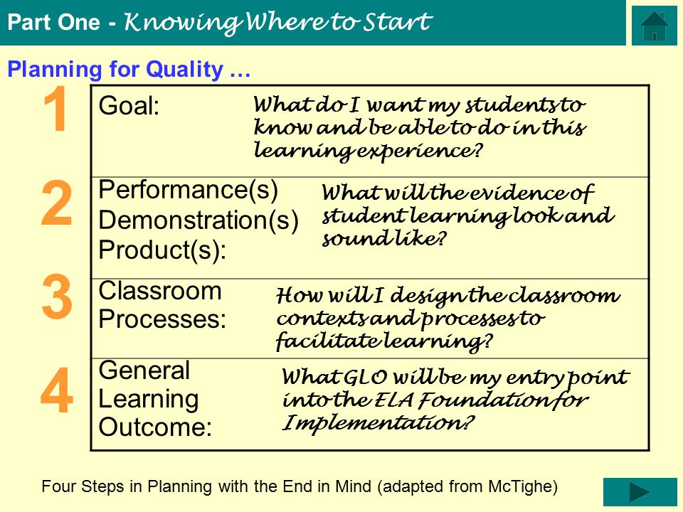 Goal: Performance(s) Demonstration(s) Product(s): Classroom Processes: General Learning Outcome: 12341234 What do I want my students to know and be able to do in this learning experience.