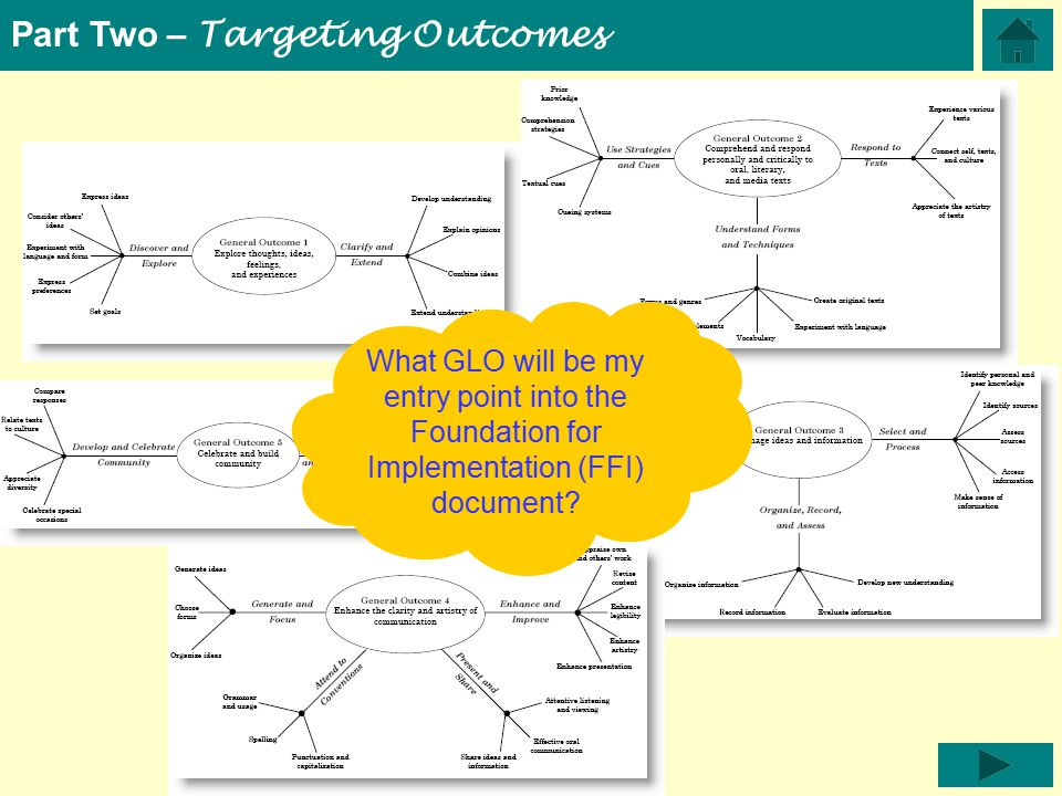 Part Two – Targeting Outcomes What GLO will be my entry point into the Foundation for Implementation (FFI) document