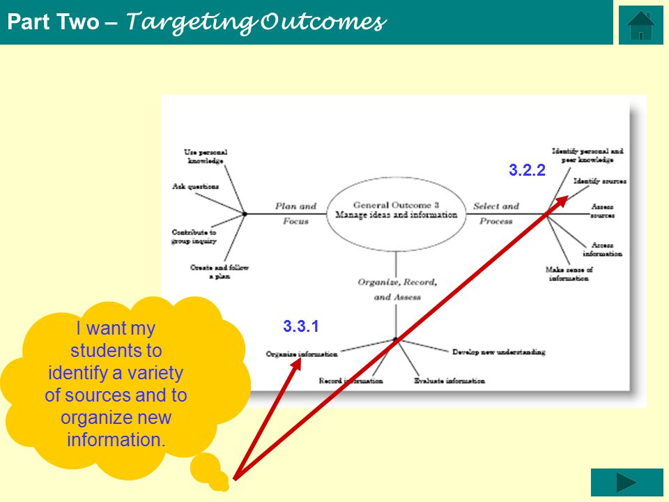 Part Two – Targeting Outcomes I want my students to identify a variety of sources and to organize new information.